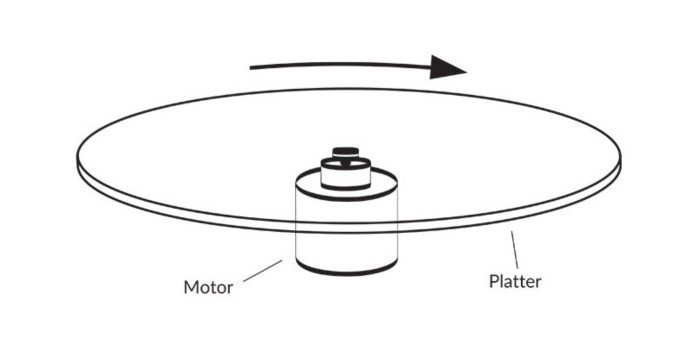 Direct Drive System
