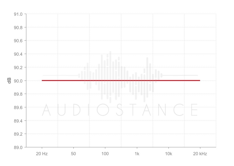 Frequency Response Rates Graph - Audiostance